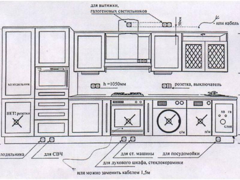 Розетки на фартуке для кухни: установка и монтаж своими руками