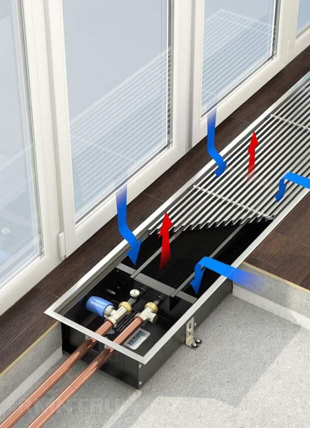 Водяные конвекторы отопления