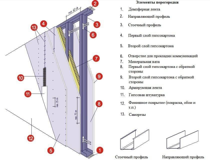 Расчёт гипсокартона на потолок, стены, перегородки - онлайн калькулятор | perpendicular.pro