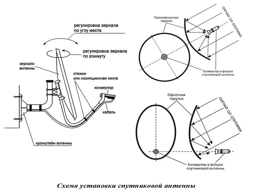 Как самостоятельно настроить триколор тв: пошаговая инструкция