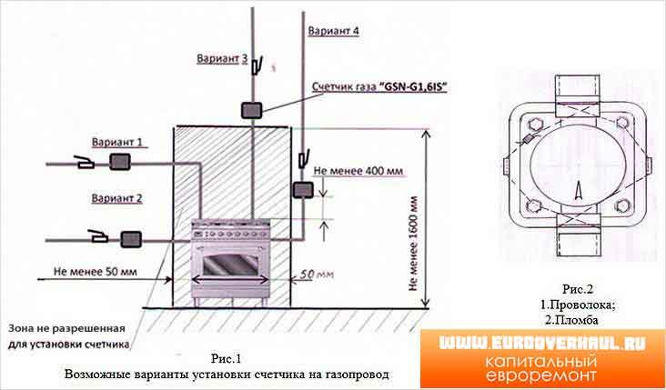 Как выбрать газовый счетчик ориентиры выбора прибора для частного дома и квартиры
