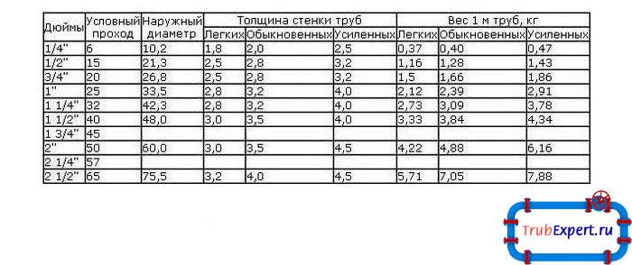 Варианты расчета веса профильной трубы