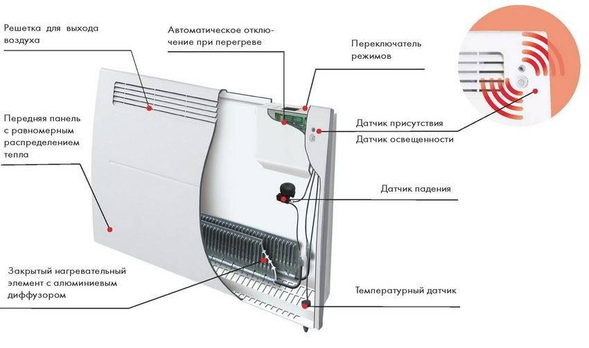 Что лучше выбрать — конвектор или тепловентилятор?