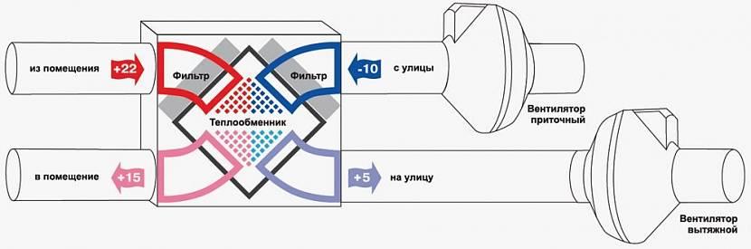 Приточно-вытяжная установка: разновидности систем, предназначение и принцип работы