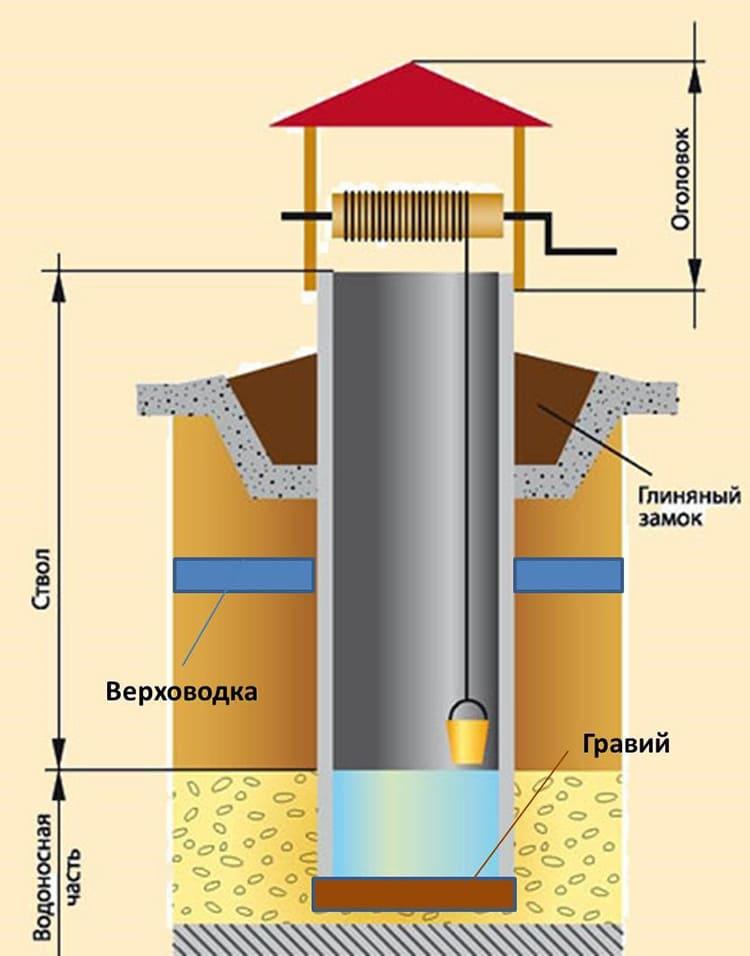Схема канализации из бетонных колец: особенности и преимущества, выбор объема и места расположения, фото и видео