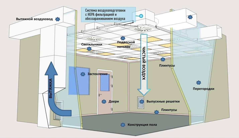 Самостоятельное проектирование систем вентиляции в частном доме