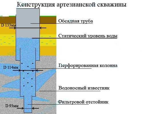 Где и когда лучше бурить скважину на участке: советы экспертов-буровиков
