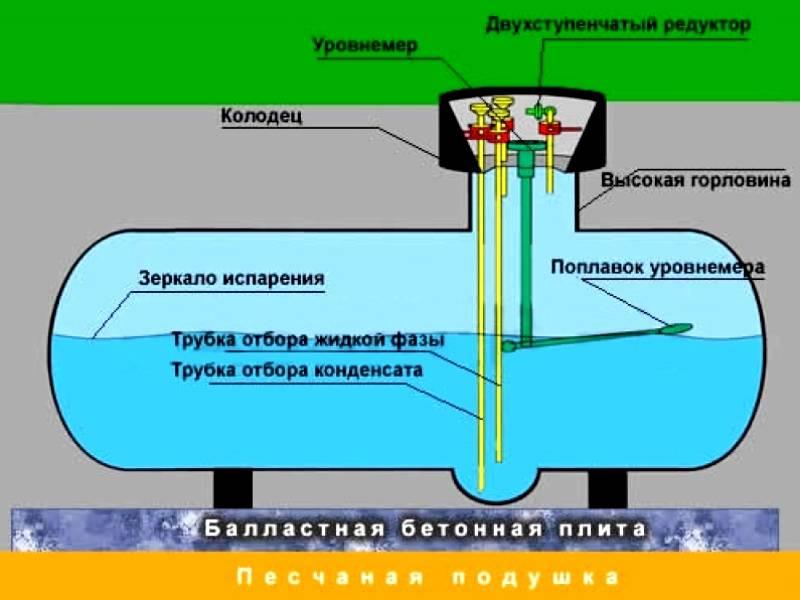 Почему баллон с газом покрывается инеем