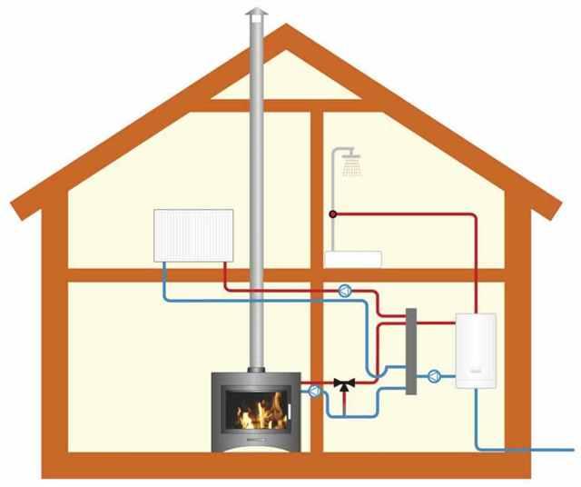 Отопление частного дома от печки: водяное, дровяное, паровое