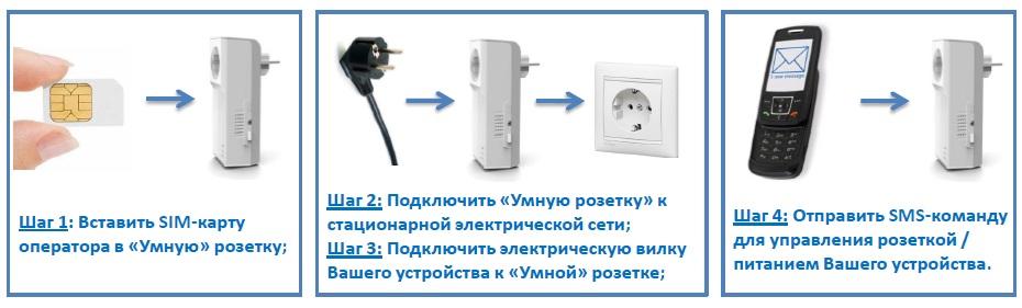 Система умный дом или управляемая на расстоянии gsm розетка с возможностью контролировать температуру