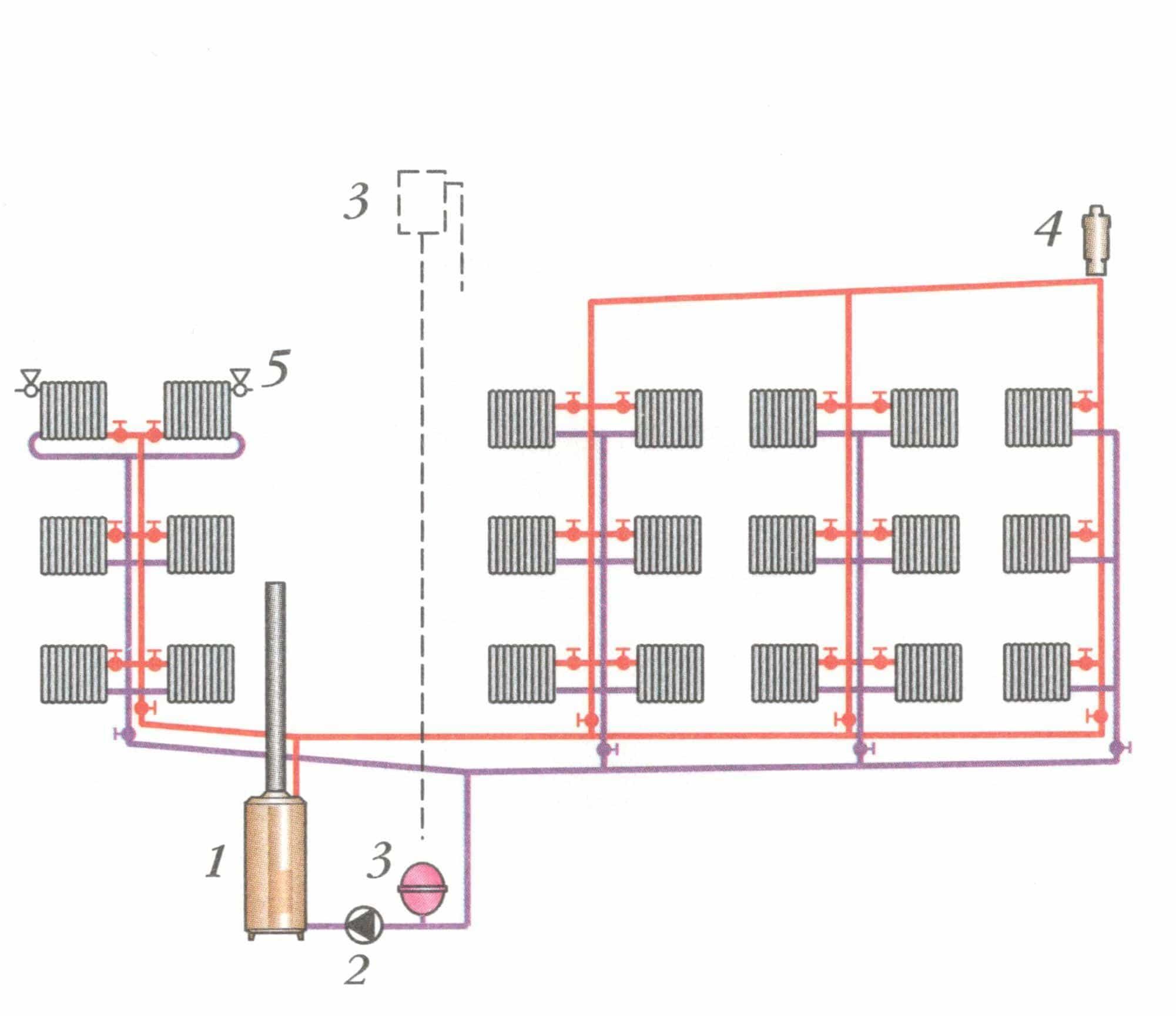 Закрытая и открытая система отопления на примерах схем