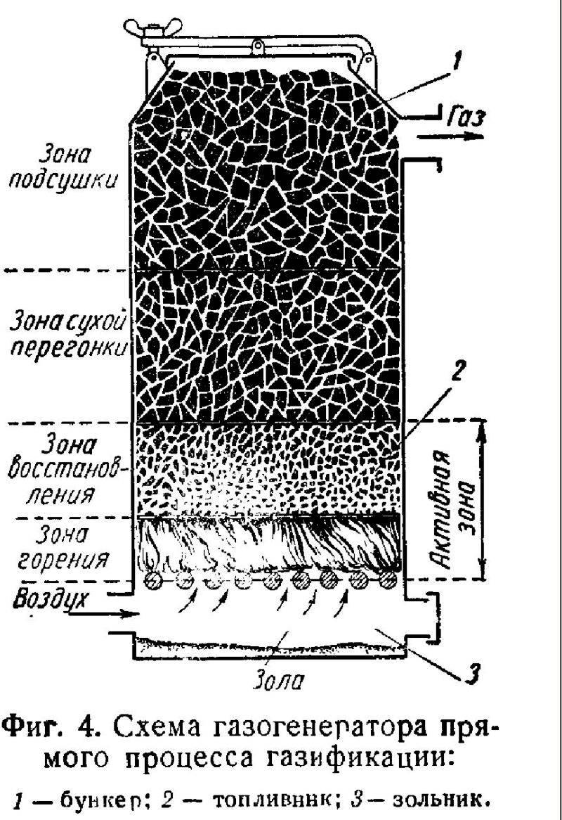 Как сделать газогенератор для дома или автомобиля: устройство и принцип работы