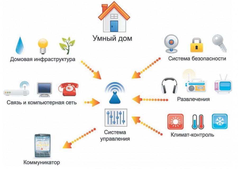 """Cистема """"умный дом"""" своими руками"""