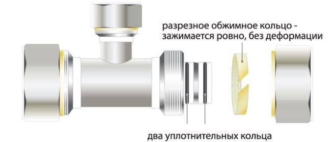 Способы сантехнического соединения труб - цанговое, резьбовое, раструбное