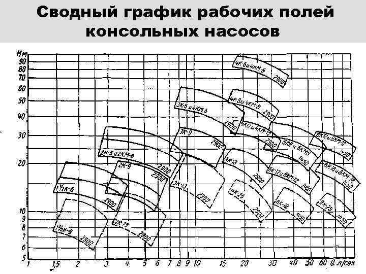 Ремонт циркуляционного насоса: как разобрать, проверить?