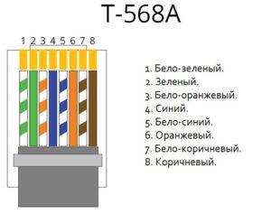 Цветовые схемы обжима витой пары по стандартам eia/tia-568