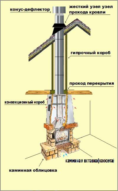 Материалы и изготовление дымохода для камина
