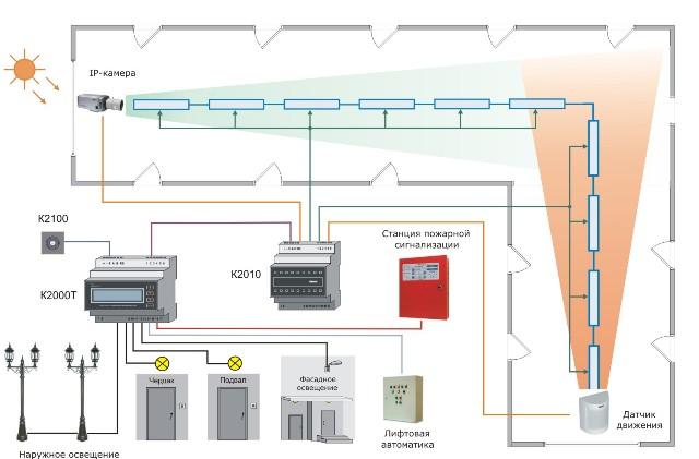 Система управления освещением - блог b.e.g. - энергоэффективность