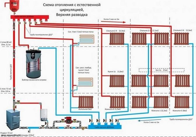 Отопление с естественной циркуляцией: ключевые элементы системы и особенности ее проектирования (85 фото)