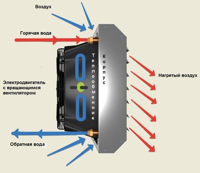Как выбрать лучший тепловентилятор