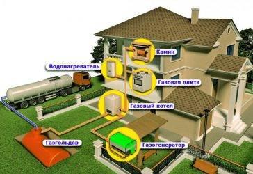 Газификация частного дома: способы, схемы, какие потребуются разрешения, изменения в правилах