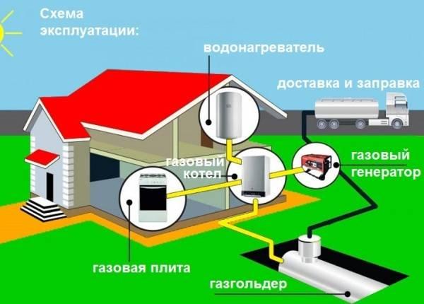 Газгольдер или пеллетный котел - строитель
