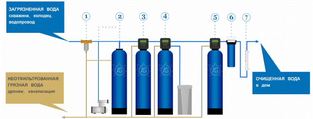 Очистка воды от сероводорода - лучшие решения и технологии