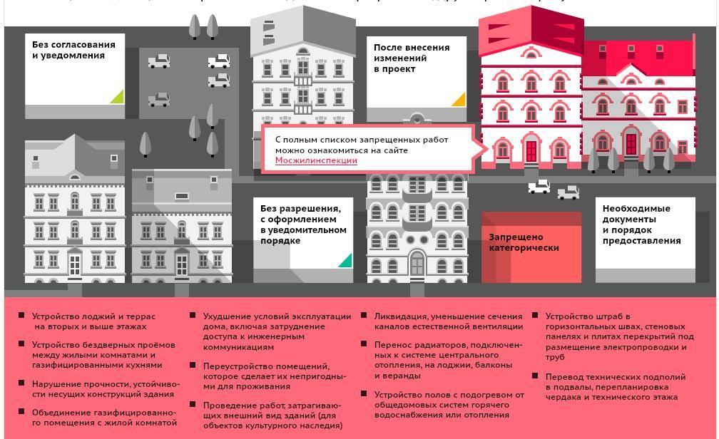 Можно ли делать перепланировку, если квартира в ипотеке, а также как оформить ее, нужно ли согласие банка, как узаконить переустройство, сделанное до покупки?