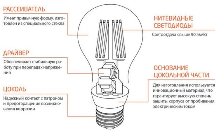 Как разобрать лампочку накаливания, люминесцентную, светодиодную лампу