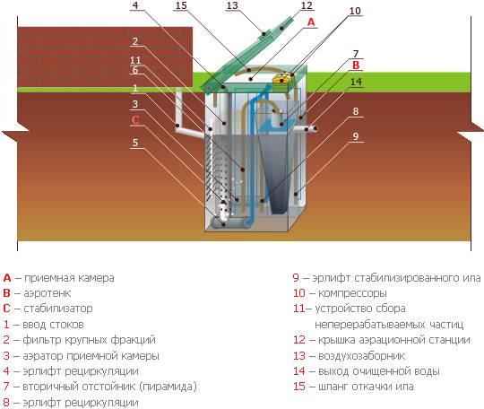 Система канализации: устройство и виды - гидканал