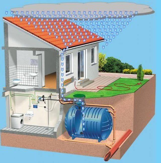 Система сбора дождевой воды и использование дождевой воды в доме