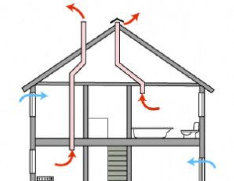 Вентиляция в деревянном доме своими руками: схема, фото