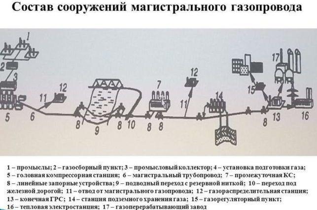 Магистральный газопровод: нюансы проектирования и схемы строительства - точка j