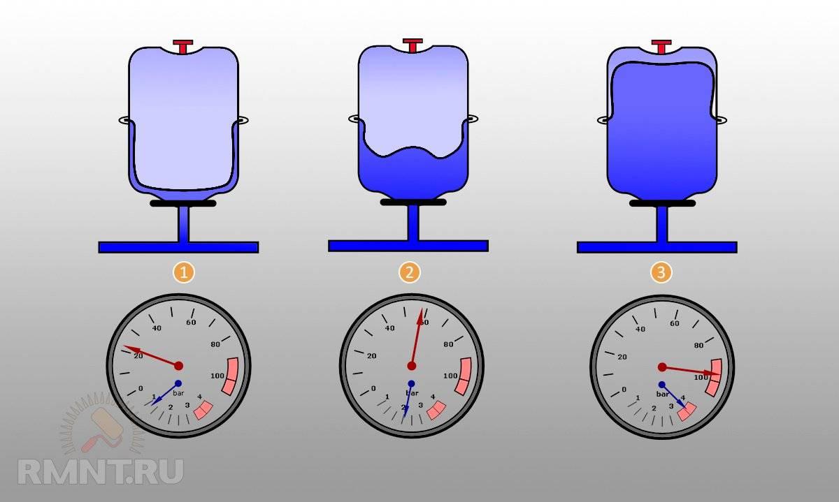 Давление в гидроаккумуляторе: оптимальные показатели, расчет и регулировка