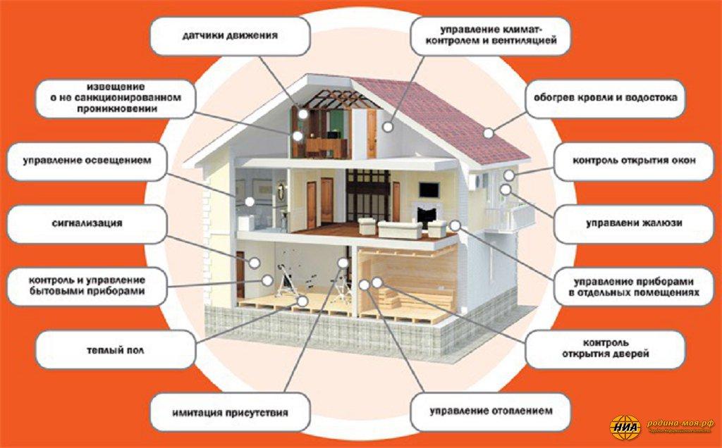 Как я дешево собрал «умный дом» своими руками: пошагово, с фото