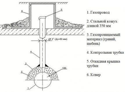 Чертеж установка контрольной трубки на газопроводе