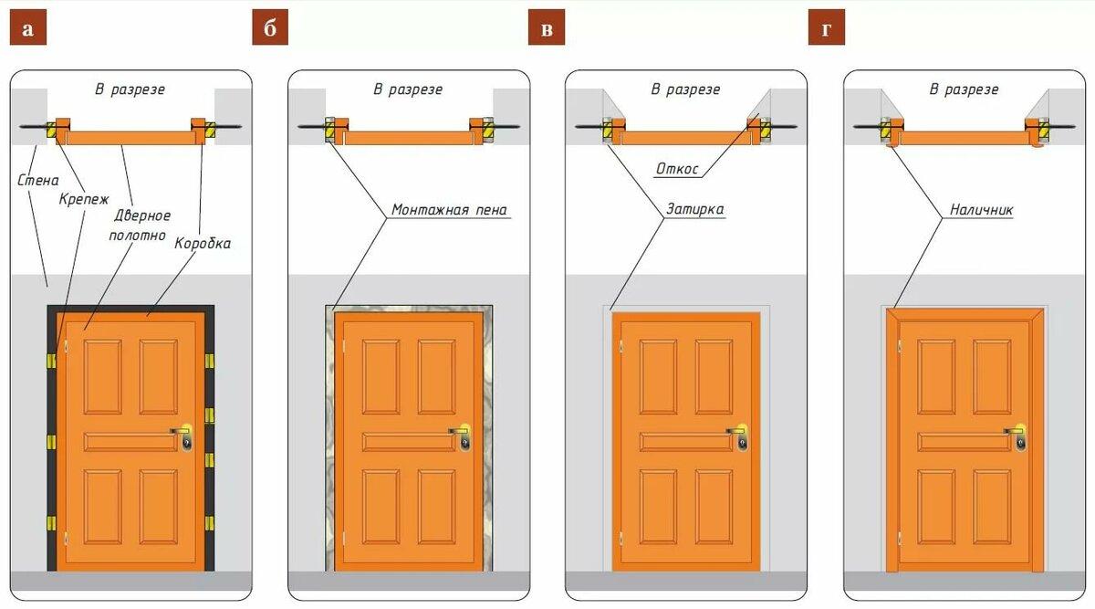 Установка межкомнатных дверей  своими руками: пошаговая инструкция с фото - первый дверной