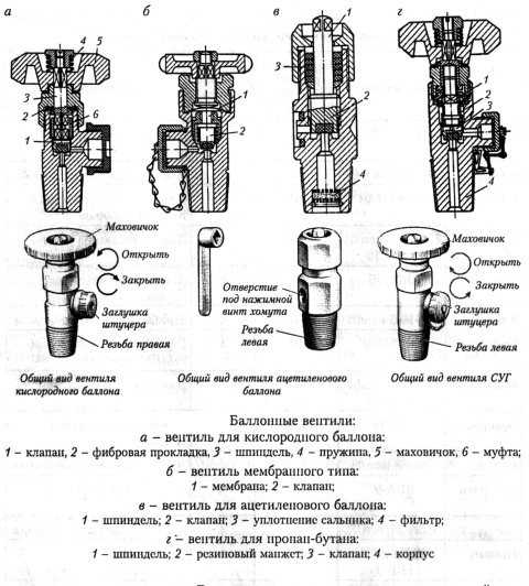 Инструкция для рабочих при эксплуатации баллонов   техкарта