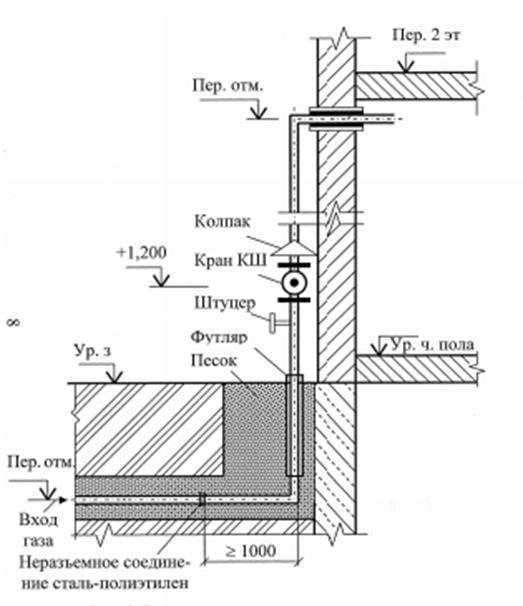 Монтаж газовых труб в квартире: правила соединения, изоляции и технология укладки