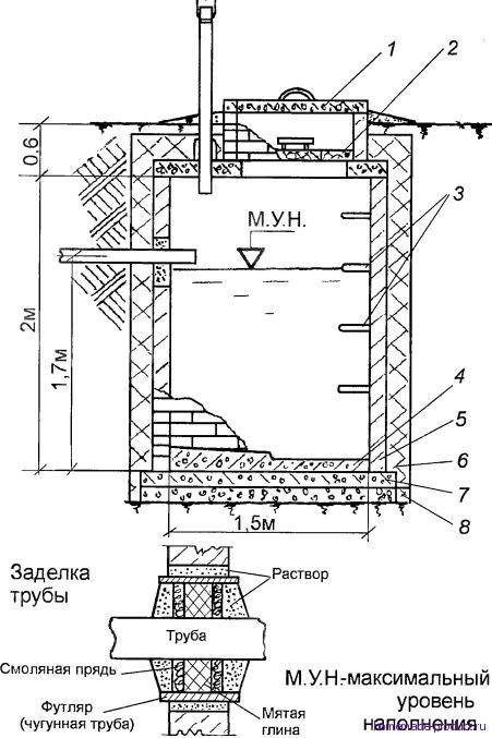 Как сделать монолитный септик из бетона