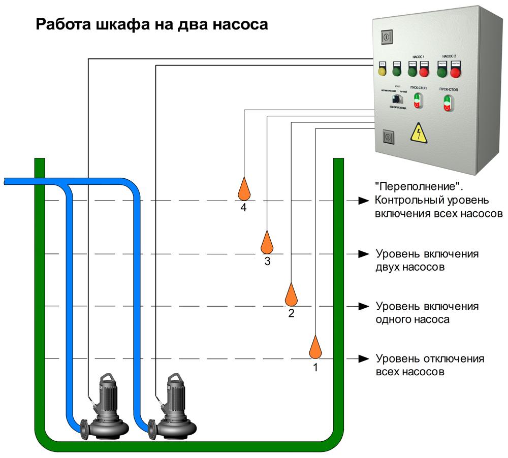 Шкаф с частотным преобразователем