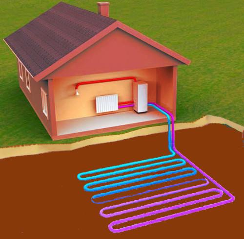 Принцип работы геотермального отопления дома с тепловым насосом