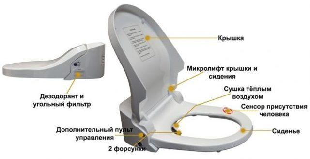 Теплое сидение для унитаза своими руками - пошаговая инструкция