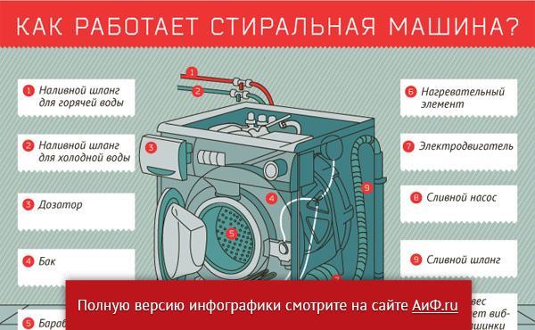Как выбрать стиральную машину: отзывы, параметры, фирмы