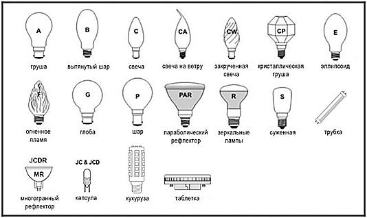 Важные параметры и характеристики светодиодных ламп