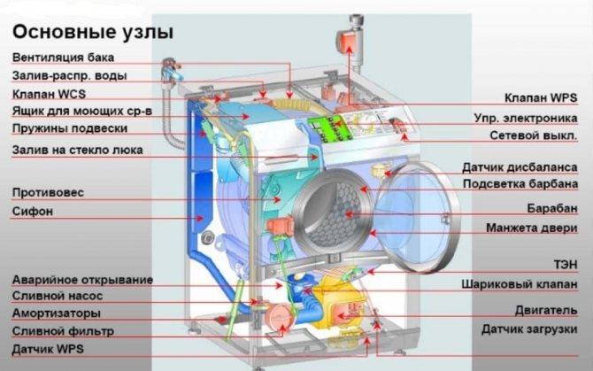 В стиральную машину lg не поступает вода