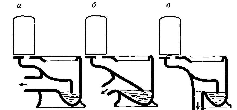 Унитаз с вертикальным выпуском в пол - все о канализации