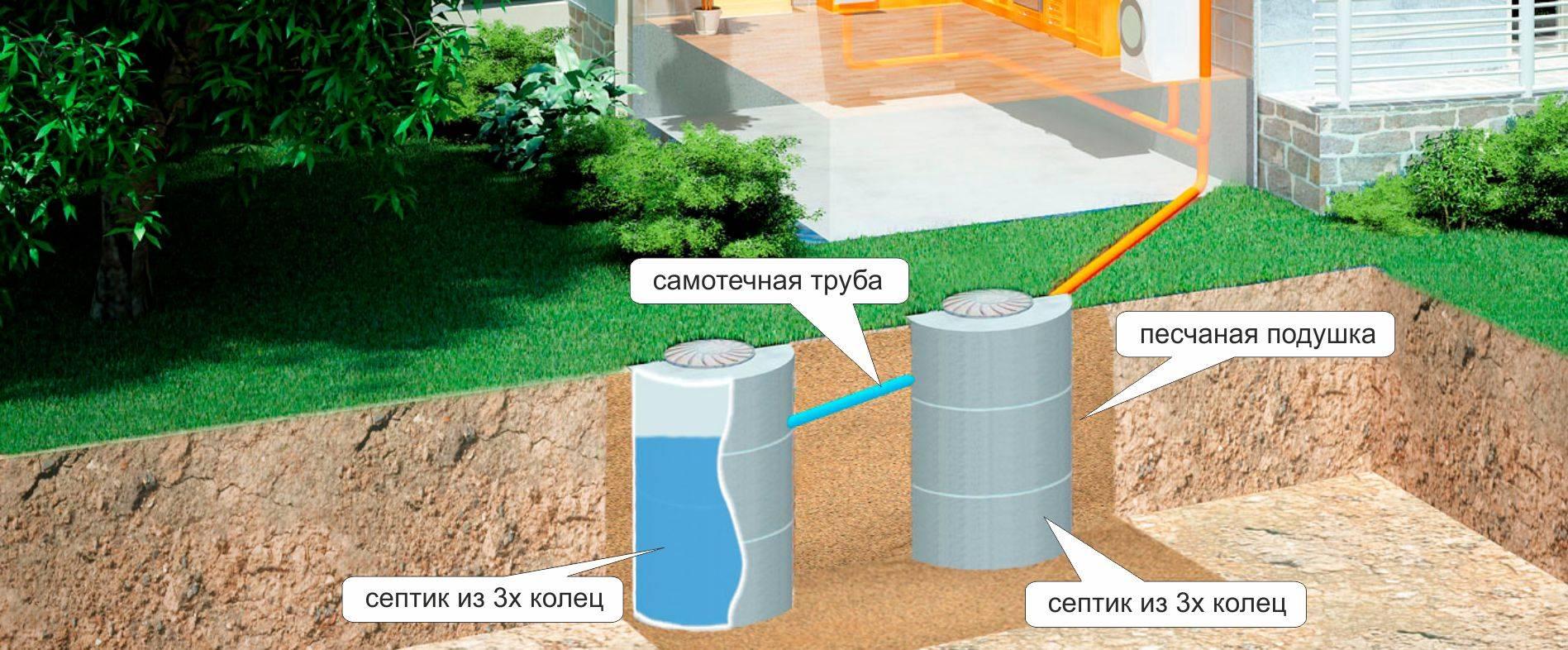 Как правильно выбрать септики для дачи с высоким уровнем грунтовых вод