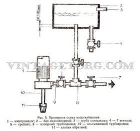 Насос «агидель» — технические характеристики, конструкционное устройство и мелкий ремонт