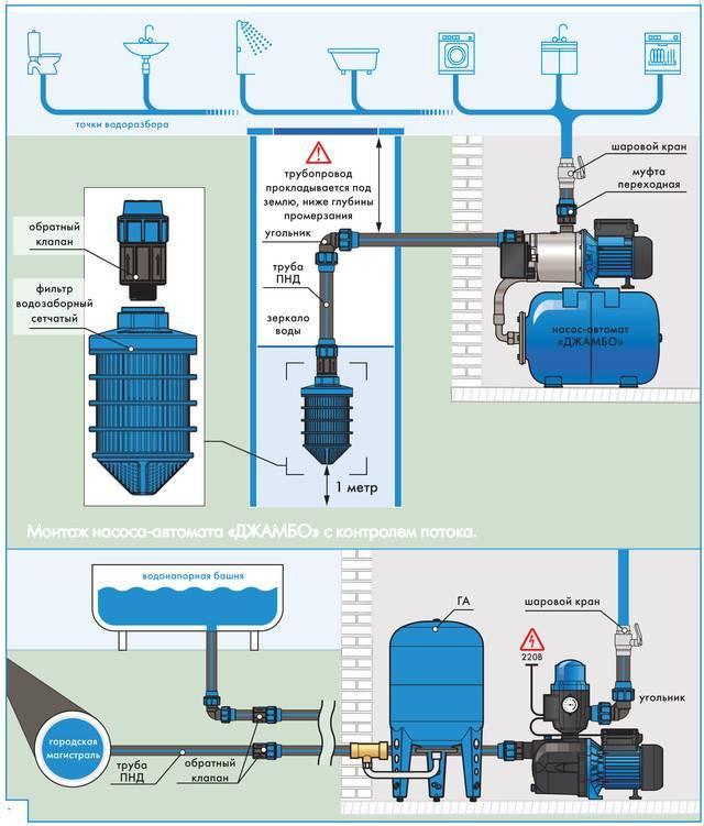 Установка насоса в скважину - выбор оборудования и порядок монтажа